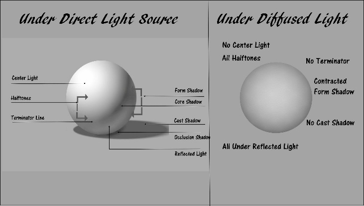 light to shadow diagram